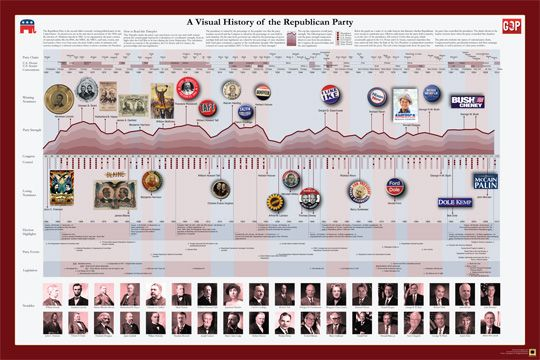 A Visual History Of The Republican Party - And Zoomable. Will try to find the Democratic One