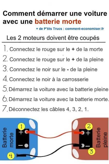 Pas besoin de vous ruiner en appelant une dépanneuse ! En effet, il existe une astuce simple pour démarrer une voiture avec une batterie déchargée.  Découvrez l'astuce ici : http://www.comment-economiser.fr/comment-demarrer-voiture-facilement-si-en-panne-batterie.html?utm_content=bufferde477&utm_medium=social&utm_source=pinterest.com&utm_campaign=buffer