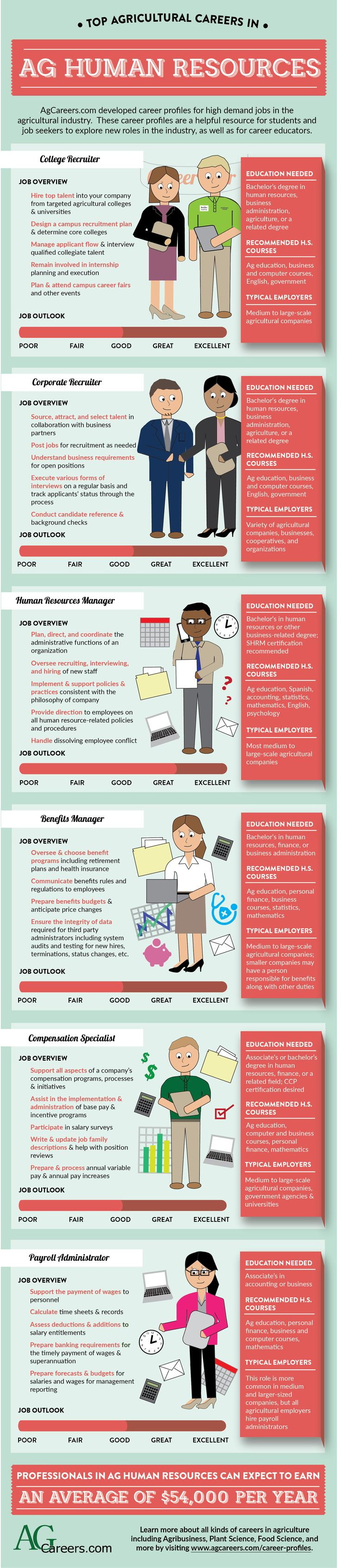 Top Agricultural Careers in Agricultural Human Resources - AgCareers.com developed career profiles for high-demand jobs in the agricultural industry. Explore the top careers in horticulture and find out the education needed, recommended high school coursework, job outlook, and typical employers. More information on other agricultural career profiles can be found here: http://www.agcareers.com/career-profiles/.
