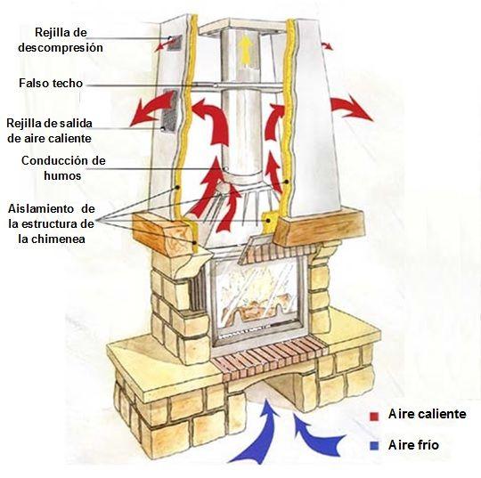 Como funciona un insert - esquema  de un insert o casete para chimenea