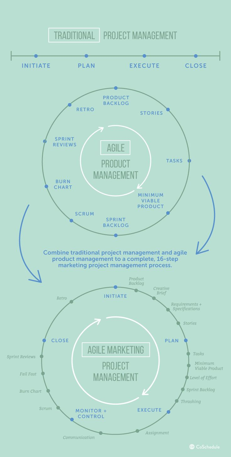 The Complete 16-Step Marketing Project Management Process - CoSchedule