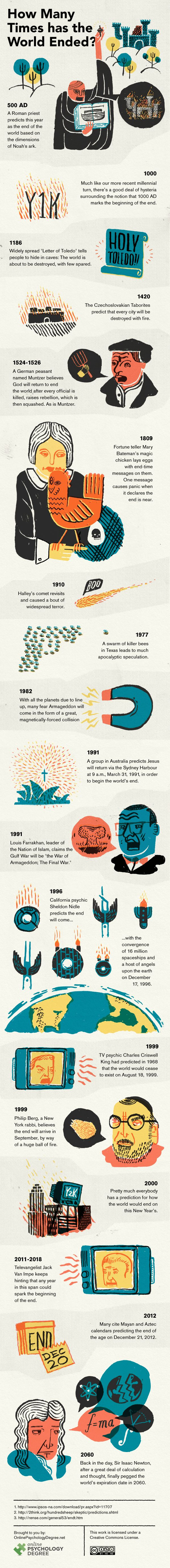 Infographic: How Many Times Has The World Ended?