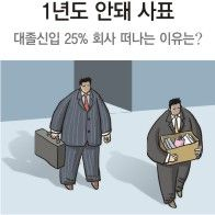 <span class='t' style='width:490px;'>대졸신입 25% 1년내 퇴사</span> : 동아닷컴'