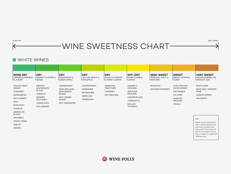 Wine Sweetness Chart - To simplify the concept of wine sweetness, you can compare wines on this chart. Although not all wine conform to the generalizations within, you can still learn a great deal about how to find wine in the sweetness range you prefer.