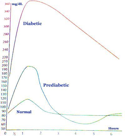 Diabetes Blood Sugar Levels Chart What Is A Normal Blood Sugar