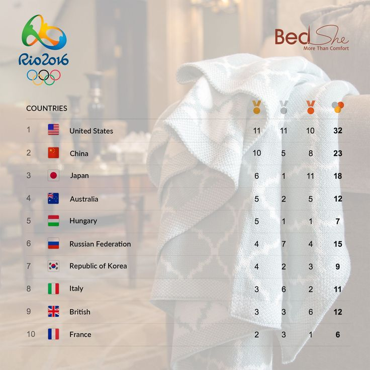 Here are the latest Top 10 medal standings after five days of #Rio 2016 #Olympic sports competition!! 👊 Victory is in having done your best. If you have done your best, you've won.👊 Come together to cheer on Olympic Athletes!