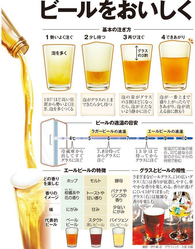ビールをおいしく 決め手は温度と注ぎ方