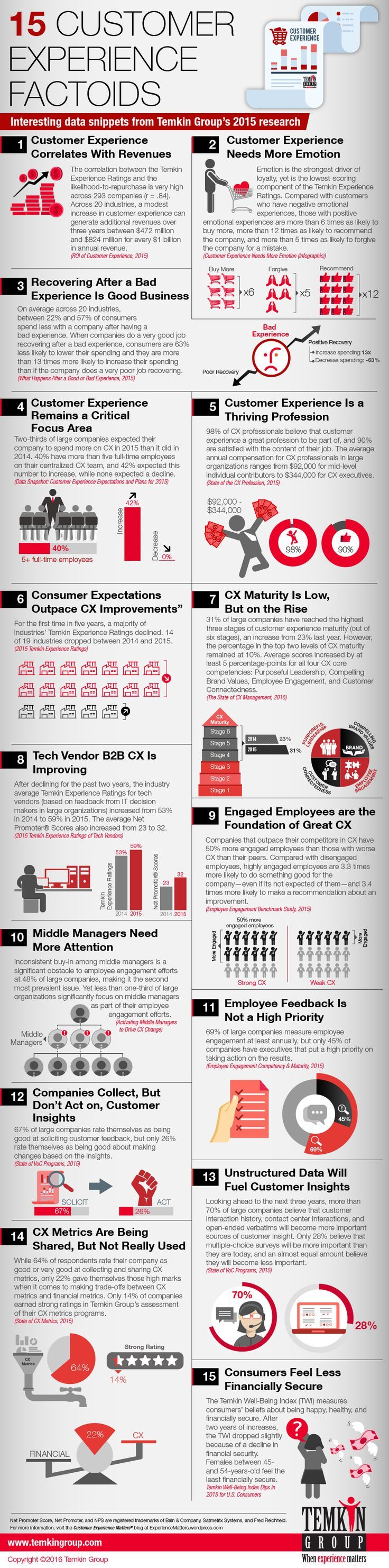 Every year, Temkin Group publishes a lot of leading-edge customer experience research. In case you missed some of it, we decided to create this infographic with 15 of the top data factoids from acr.... If you like UX, design, or design thinking, check out theuxblog.com podcast https://itunes.apple.com/us/podcast/ux-blog-user-experience-design/id1127946001?mt=2