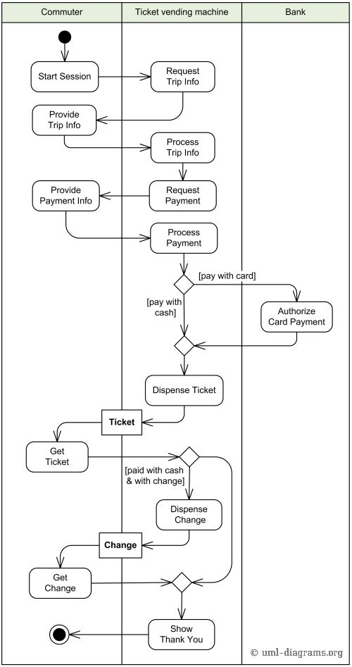 17 best ideas about used vending machines vending example of purchase ticket use case behavior described uml activity diagram