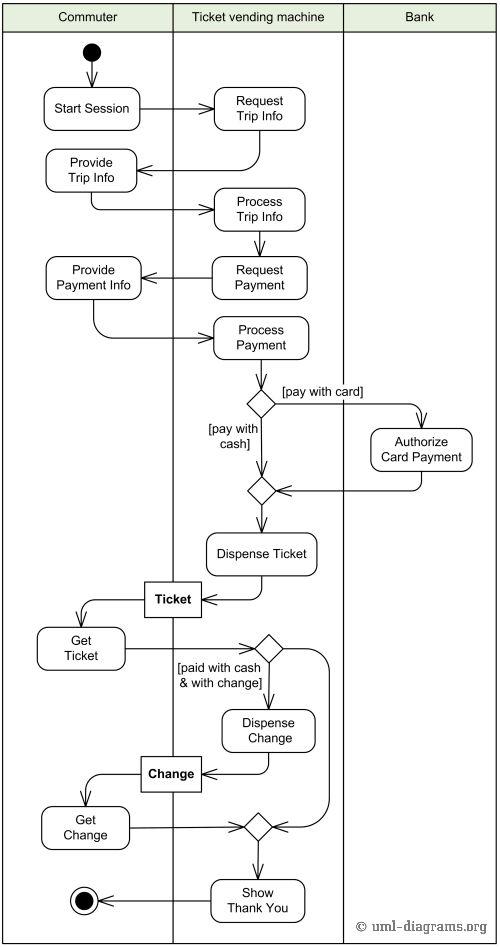 Example of Purchase Ticket use case behavior described with UML activity diagram.