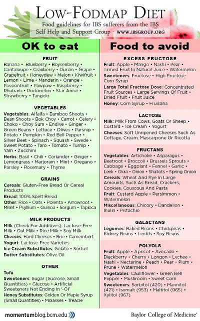 Low-FODMAPs Diet Food Guidelines for IBS, SIBO, Other Functional Gut Disorders; Warnings on Effects on Microbiome in Long-Term Use [Infographic]