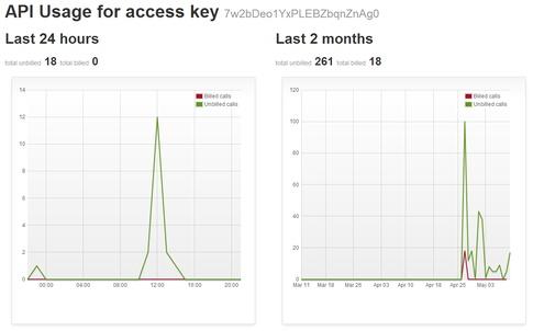 API key usage charts