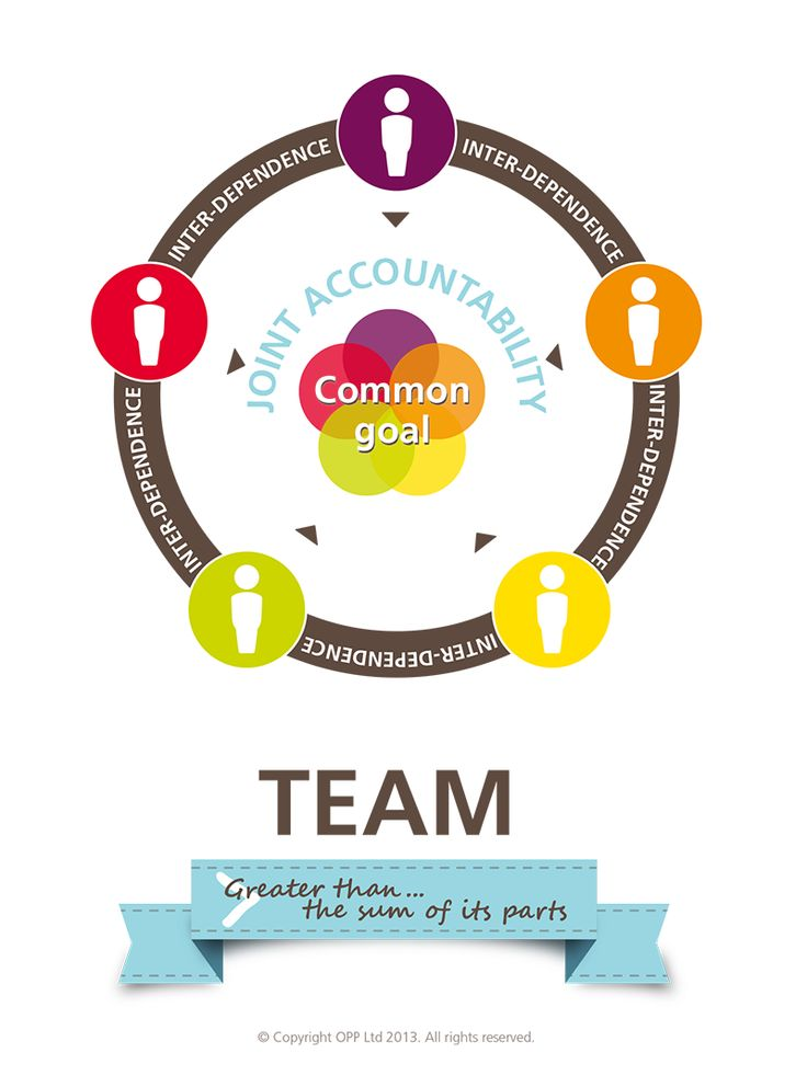 the difference between groups and teams There is a difference between being a committee member and a team member take a look at webster definitions of committee and team: committee- (noun) a.
