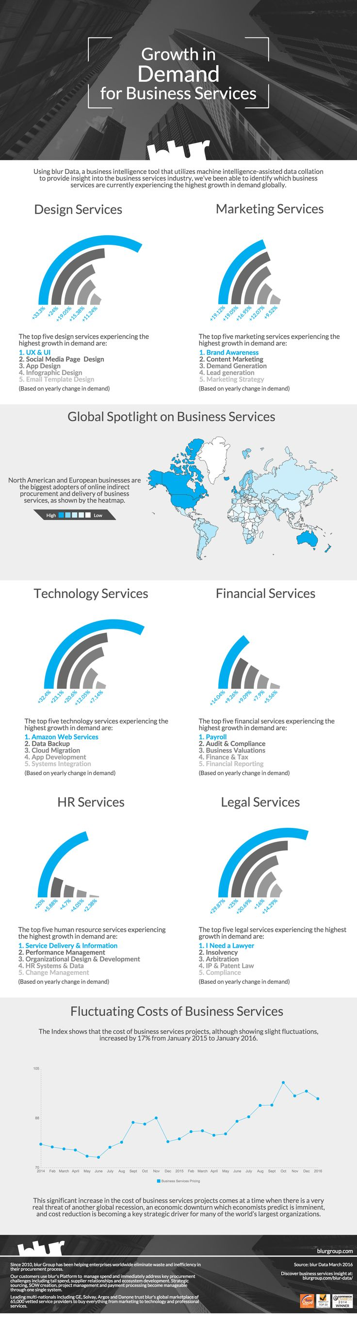 We recently used blur Data – a business intelligence tool that provides insights into the business services industry – to ascertain which business services are currently experiencing the highest growth in demand globally. Simply click the infographic to be taken to the blog.