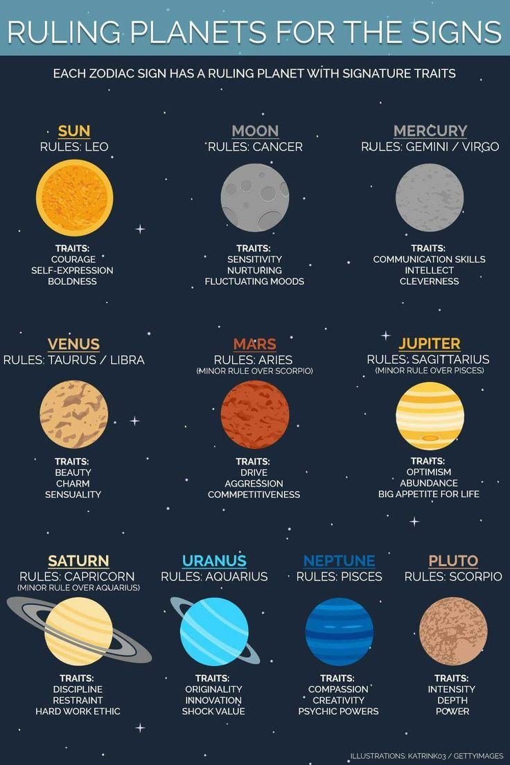 planets and zodiac signs - 564×846