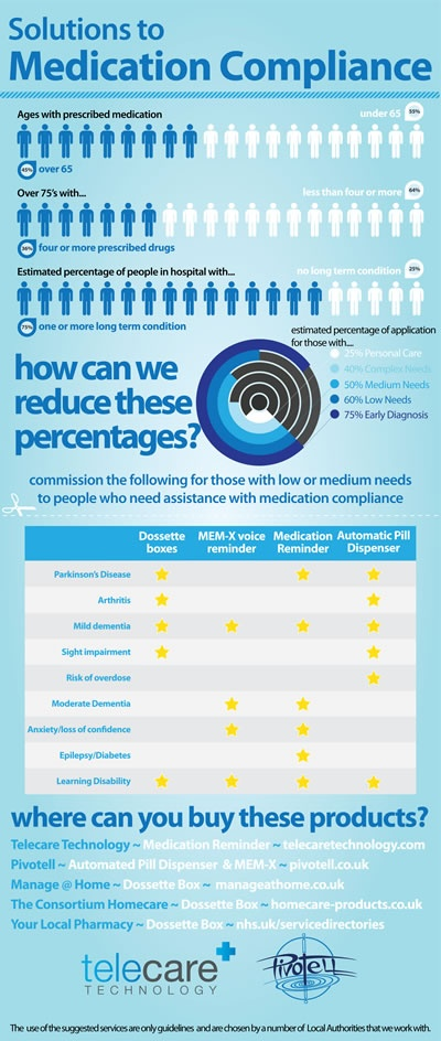 Medication Compliance Infographic
