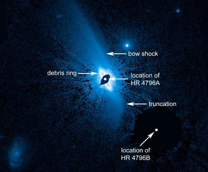 Hubble uncovers a vast, complex dust structure, about 150 billion miles across, enveloping the young star HR 4796A. A bright, narrow inner ring of dust is already known to encircle the star, based on much earlier Hubble images. This newly discovered huge dust structure around the system may have implications for what a yet-unseen planetary system looks like around the 8-million-year-old star. Credit: NASA/ESA/G. Schneider (Univ. of Arizona)