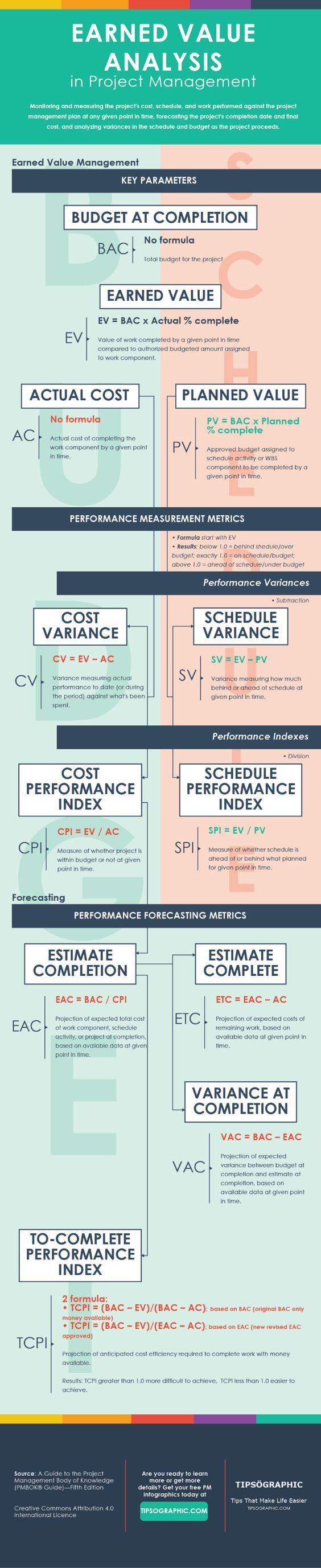 2187 best project management images on pinterest earned value analysis in project management an easy cheat sheet tires of gluing together your sales funnels xflitez Images
