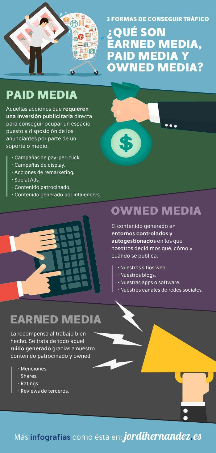 Earned Media - Paid Media - Owned Media para aumentar el tráfico #infografia