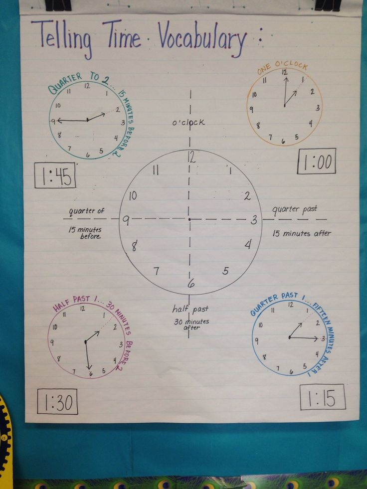 TELLING TIME 2nd grade VOCABULARY visual. I created this chart to illustrate and list the vocabulary terms associated with telling time. Great visual to hang during the unit.