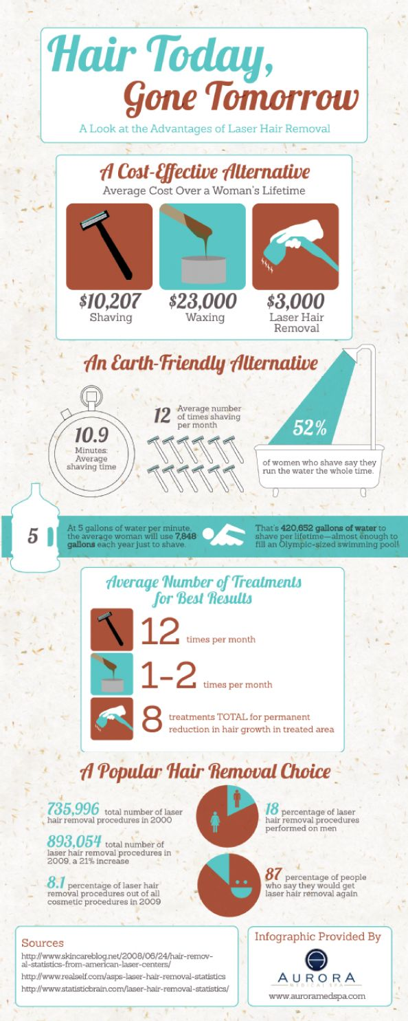 Hair Today, Gone Tomorrow: The Advantages of Laser Hair Removal Infographic - Food for thought:)