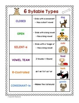 FREEBIE: 6 Syllable Types Anchor Chart