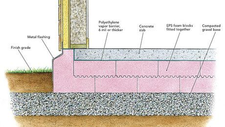 Best 25 concrete footings ideas on pinterest footing for Floating slab foundation cold climates