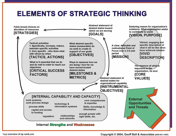 Best Strategic Management  The Inevitable Images On