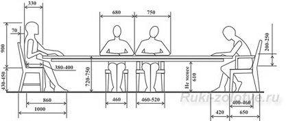 параметры столов и стульев