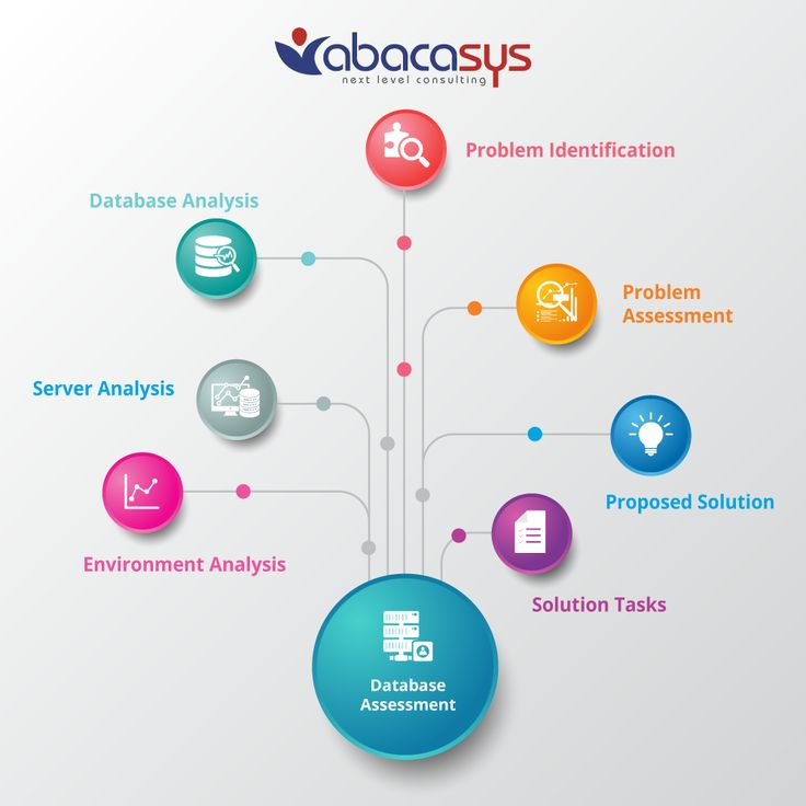 Oracle/MySQL Database Assessment Model. #abacasys #remotedbaservices