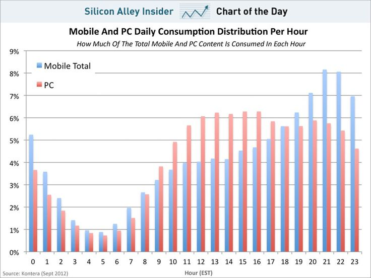 chart of the day, mobile and pc content consumption, september 2012 : 땡땡이 치는 시간 지표랑 비교해봐도 좋겠다.