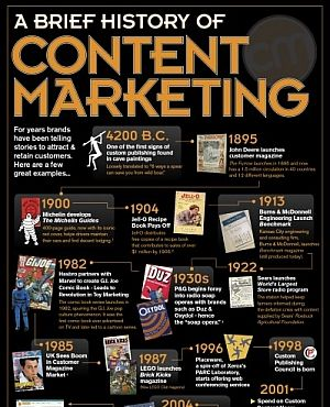 25 best marketing digital images on pinterest social media amazing history of content marketing infographic fandeluxe Image collections