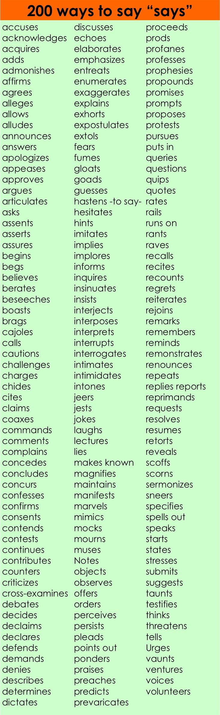 "200 ways to say ""says"" @Lydia Squire Squire Carns Thought you would be interested in this list."