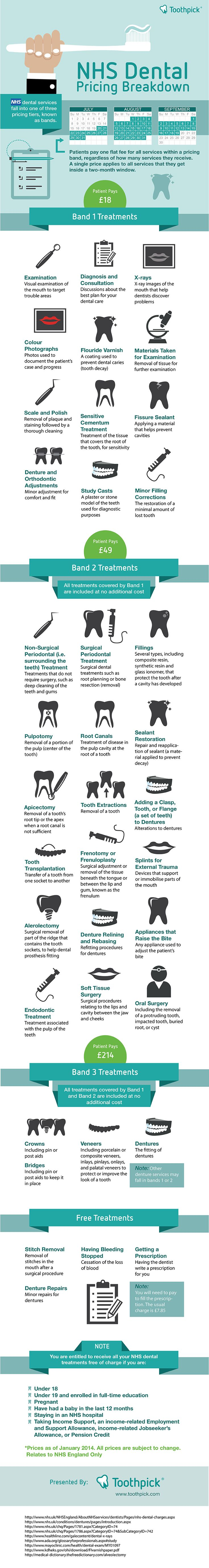 NHS Dental Pricing Bands Explained Did You Know This