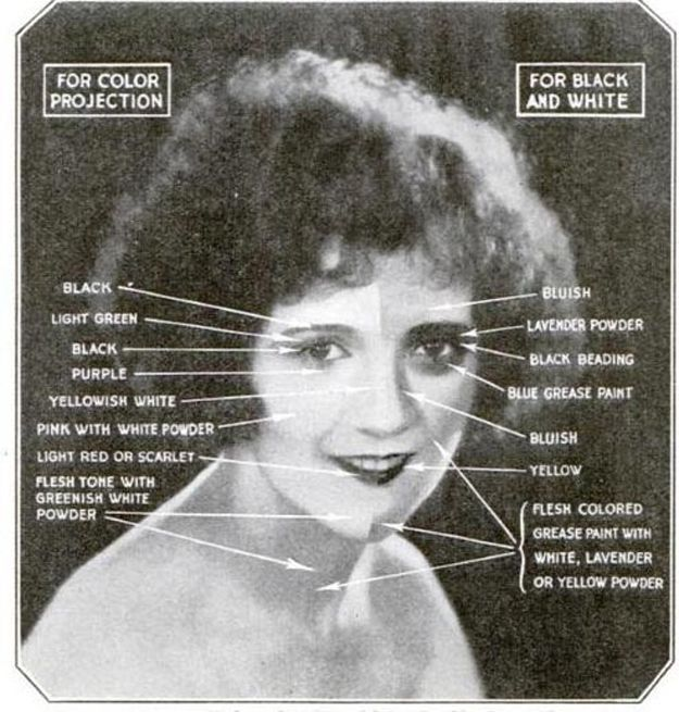 The Difference Between Silent Film & Talkie Make-Up The orthochromatic film used in early black and white cinema did a poor job of picking up yellow and red light spectrums. To make up for this deficit, actors had to be coated in highly contrasting colors in order to appear normal.