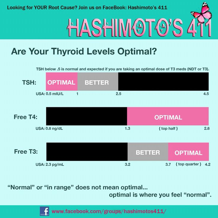 optimal tsh t3 t4 levels thyroid diet