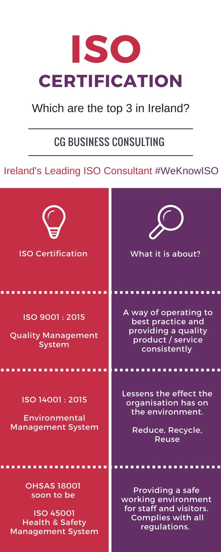 ISO 9001:2015, ISO 14001:2015 & OHSAS 18001 (Soon to be ISO 45001) are the 3…