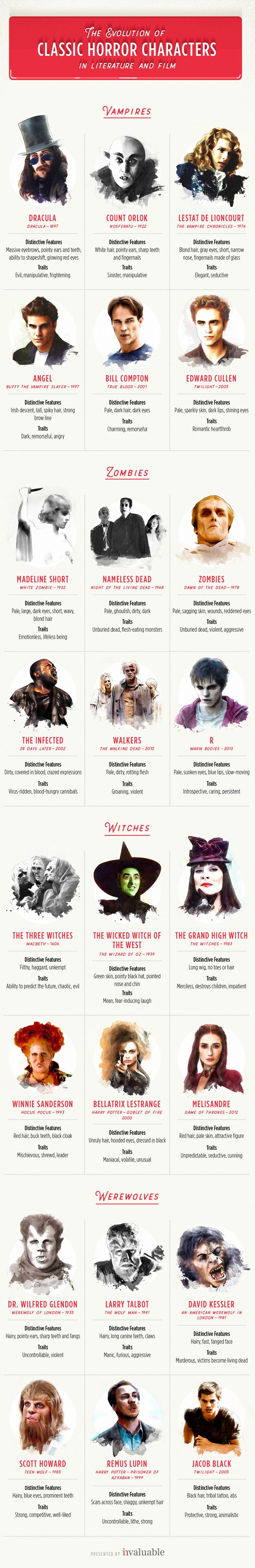 The Evolution of Classic Horror Characters http://geekxgirls.com/article.php?ID=9265