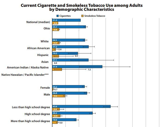 characteristics of smokeless tobacco Use of smokeless tobacco products is common  and socioeconomic characteristics  impact of smoking and smokeless tobacco on the risk of cancer of the head.