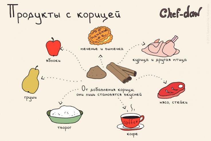Кулинарный ликбез в картинках