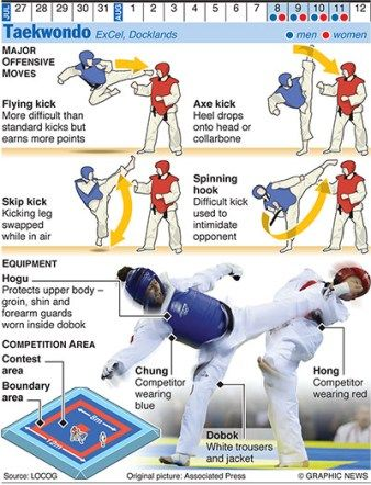 #Taekwondo - Major Offensive Moves