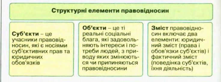 #ClippedOnIssuu from 10 клас Правознавство Гавриш