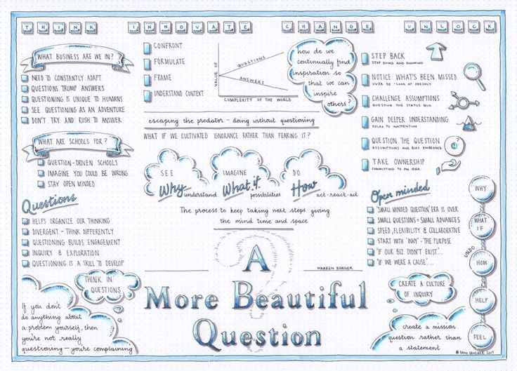 Best Innovation  Creativity  Questioning Images On