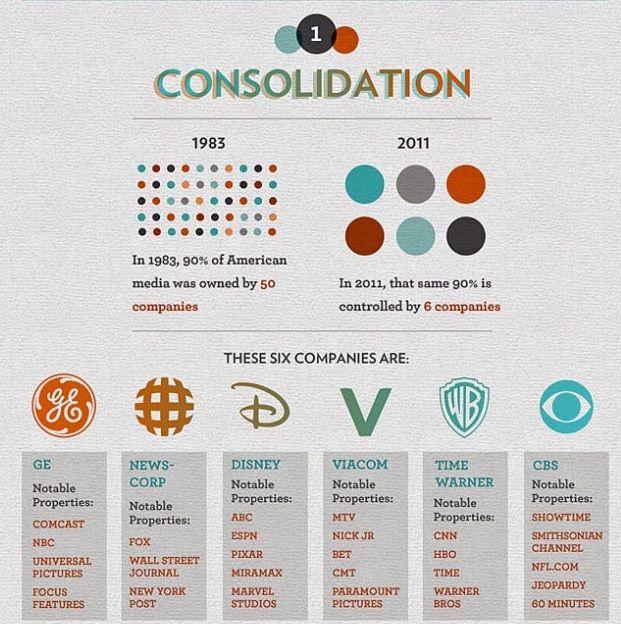 [Infografiche] Molti dei brand più noti sono controllati da poche multinazionali