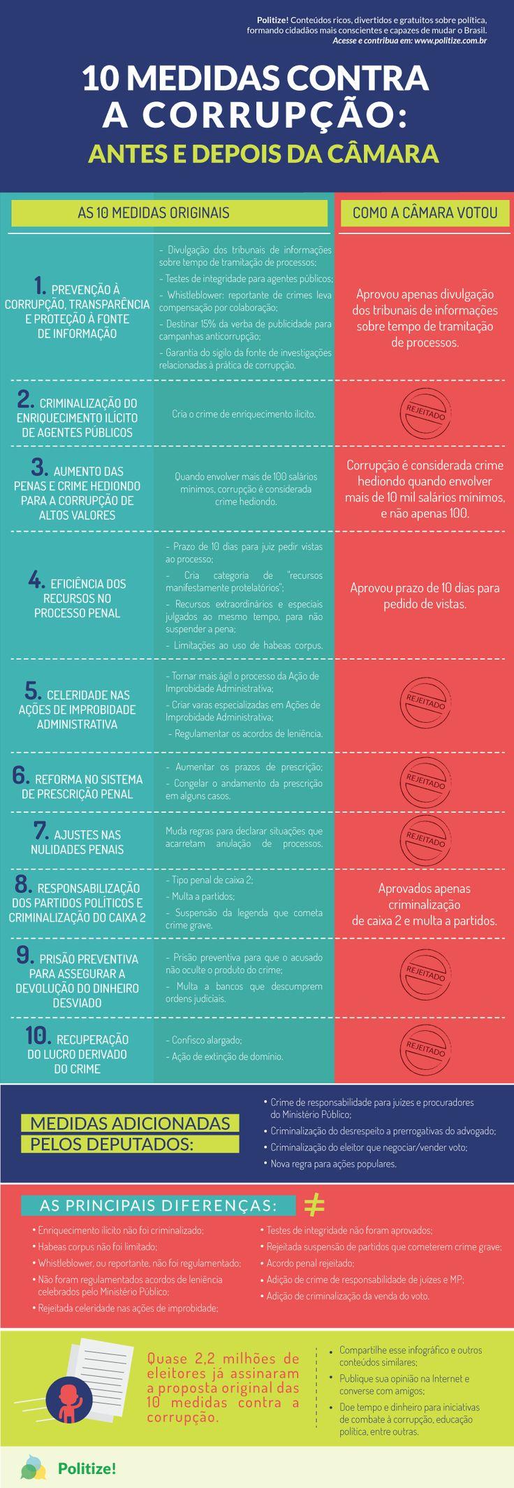 No infográfico a seguir, você confere como eram e como ficaram as proposições do MPF para as 10 medidas contra a corrupção.