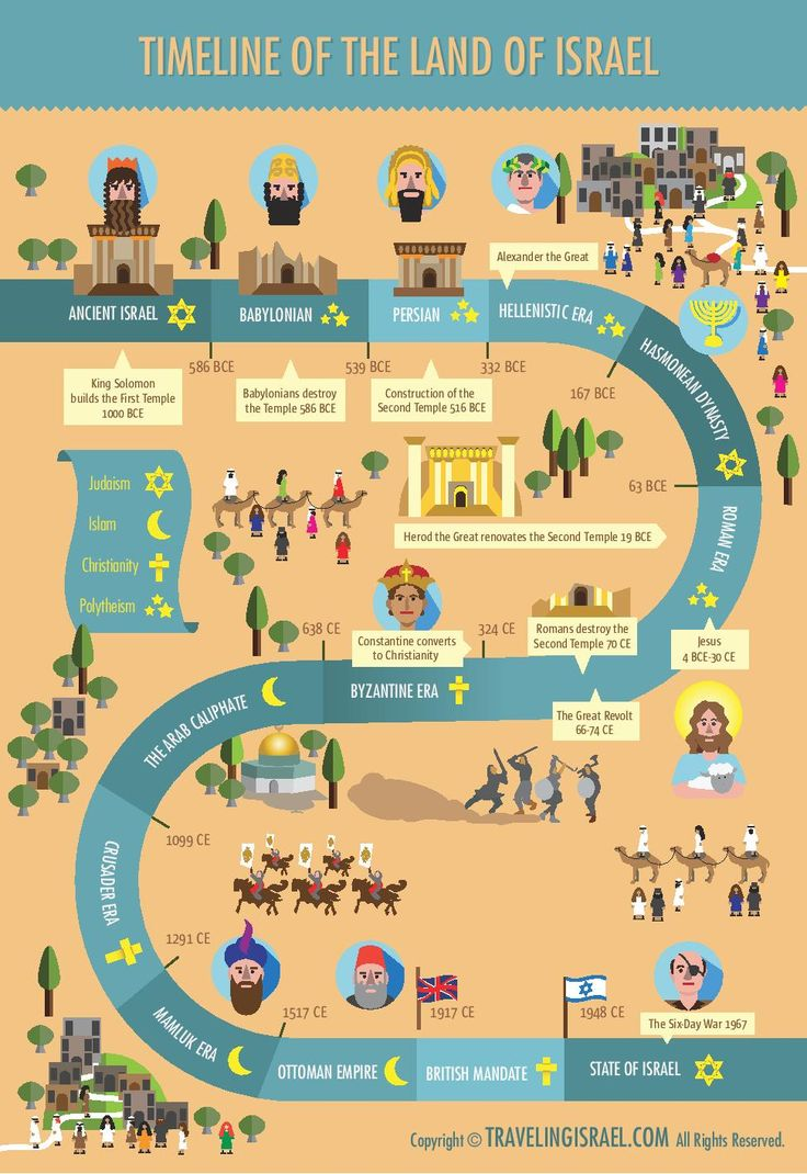 A simple and beautiful timeline of the Land of Israel