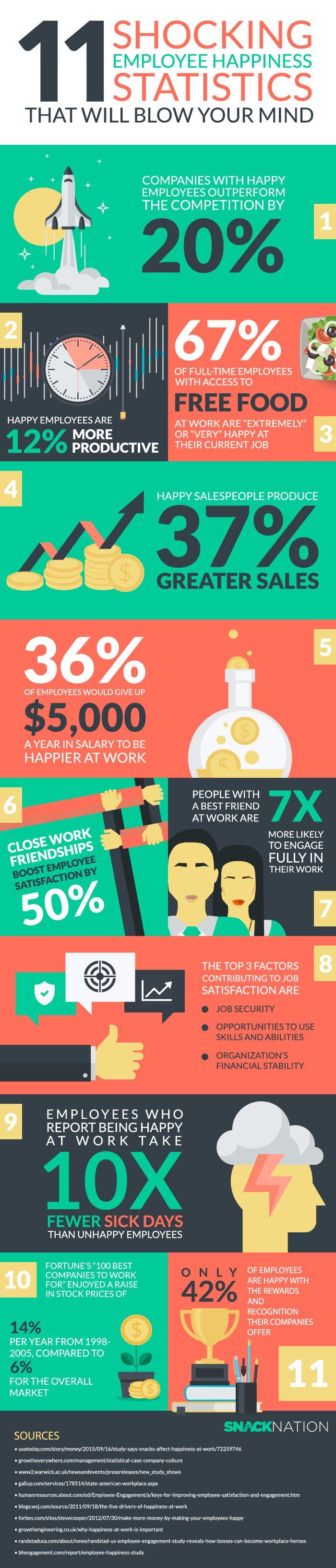 employee happiness infographic