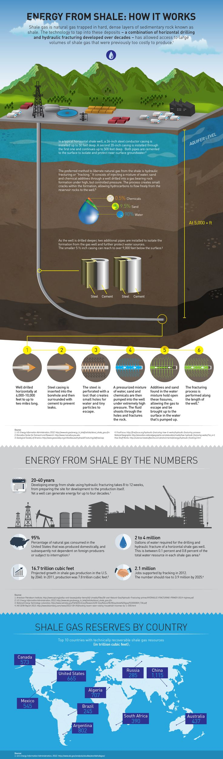 Energy From Shale: How It Works. Shale gas is natural gas trapped in hard, dense layers of sedimentary rock. The technology to tap into these deposits - known as fracking - is a combination of horizontal drilling and hydraulic fracturing developed over decades.
