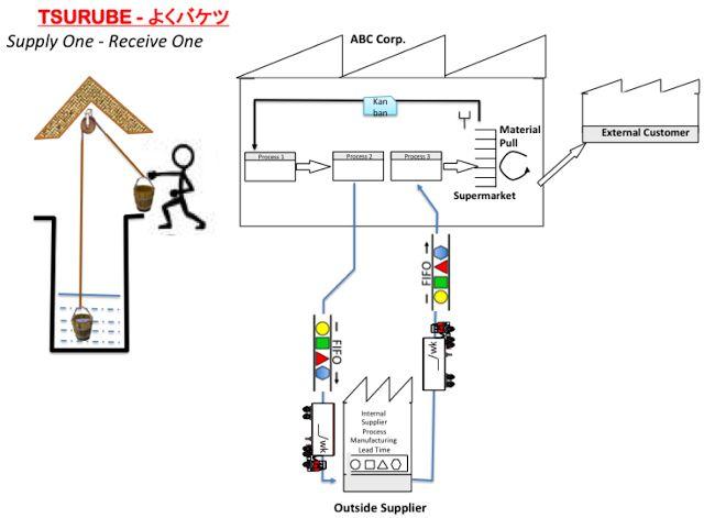 toyota process flow diagram