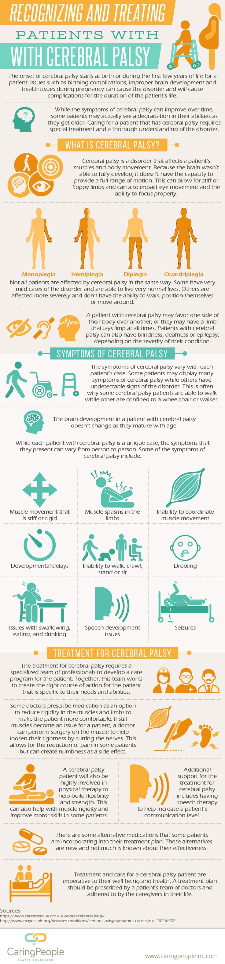what is cerebral palsy Infographic